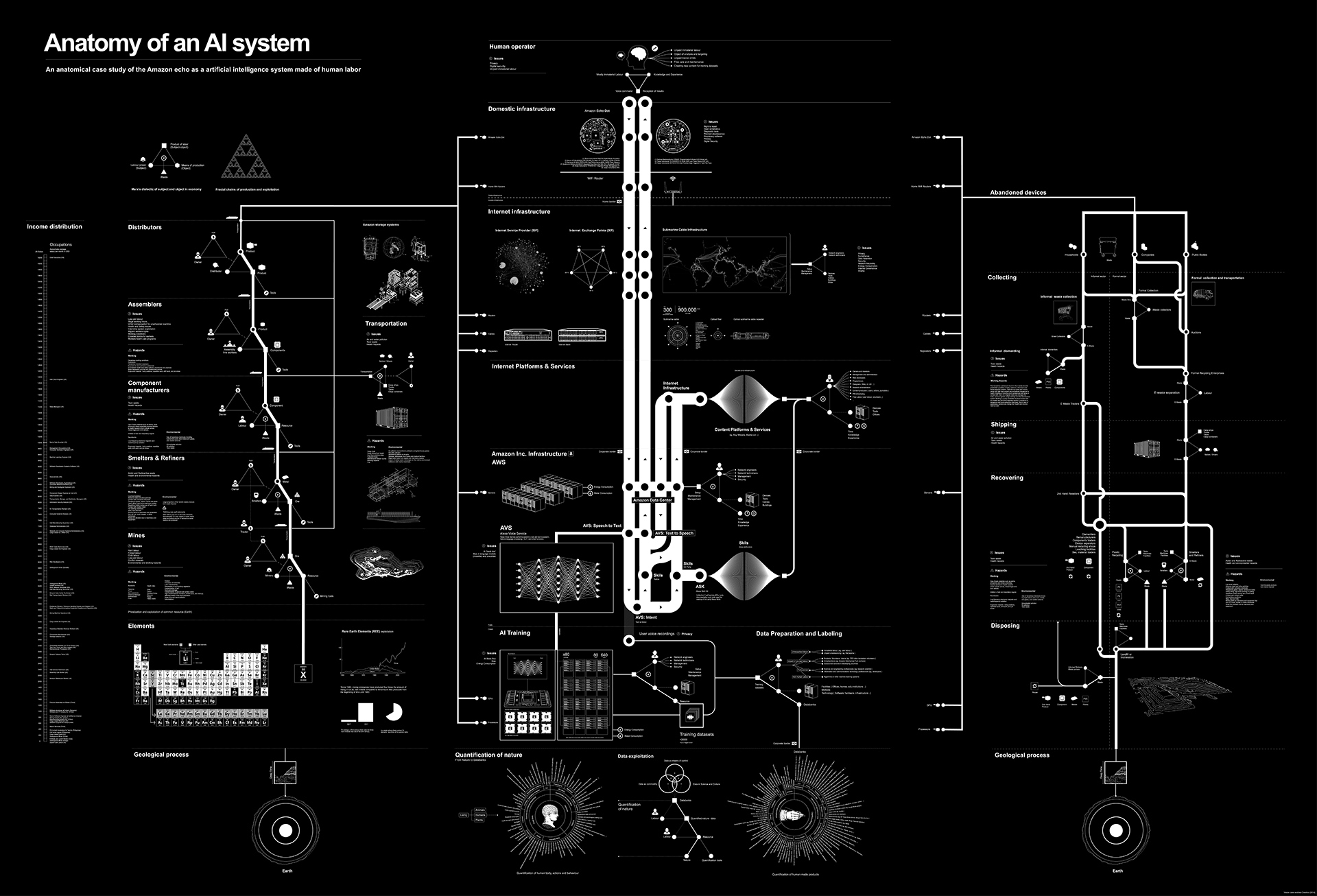 Anatomy of an AI System map